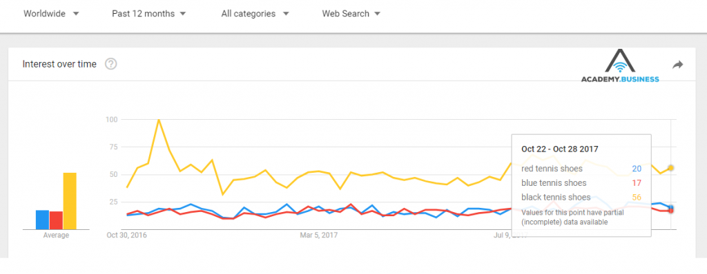 use google trends to rank higher in search engines