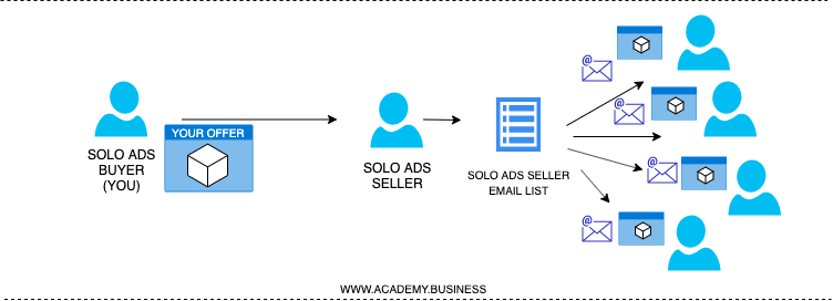 Solo Ads Process