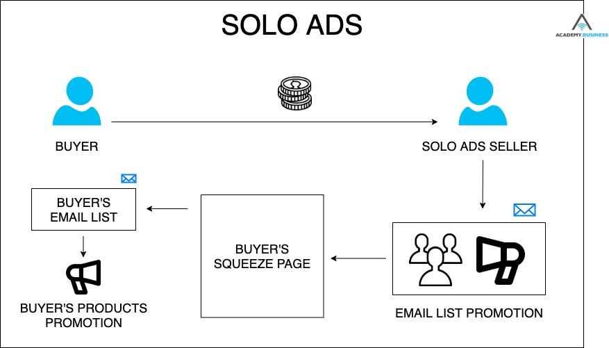 solo ads explanation scheme